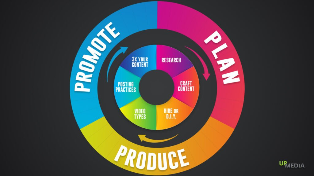 A circle divided into three sections: Plan, Produce, Promote. Each section has a different colour.