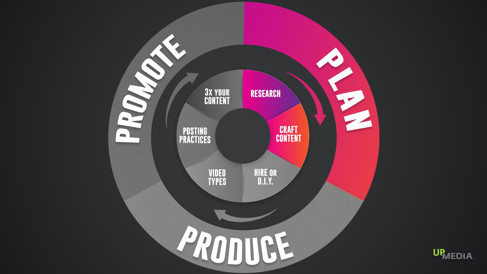 Business video strategy: A circle divided into three sections: Plan, Produce, Promote. Each section has a different colour.